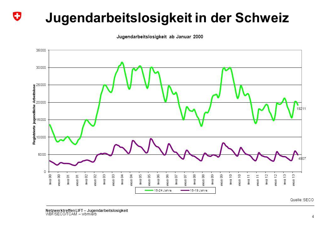 Jugendarbeitslosigkeit in der Schweiz