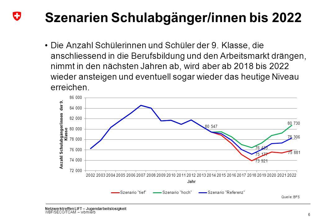 Szenarien Schulabgänger/innen bis 2022