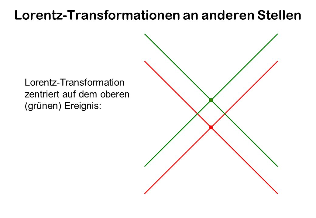 Lorentz-Transformationen an anderen Stellen