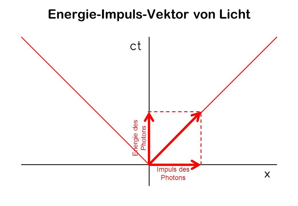 Energie-Impuls-Vektor von Licht