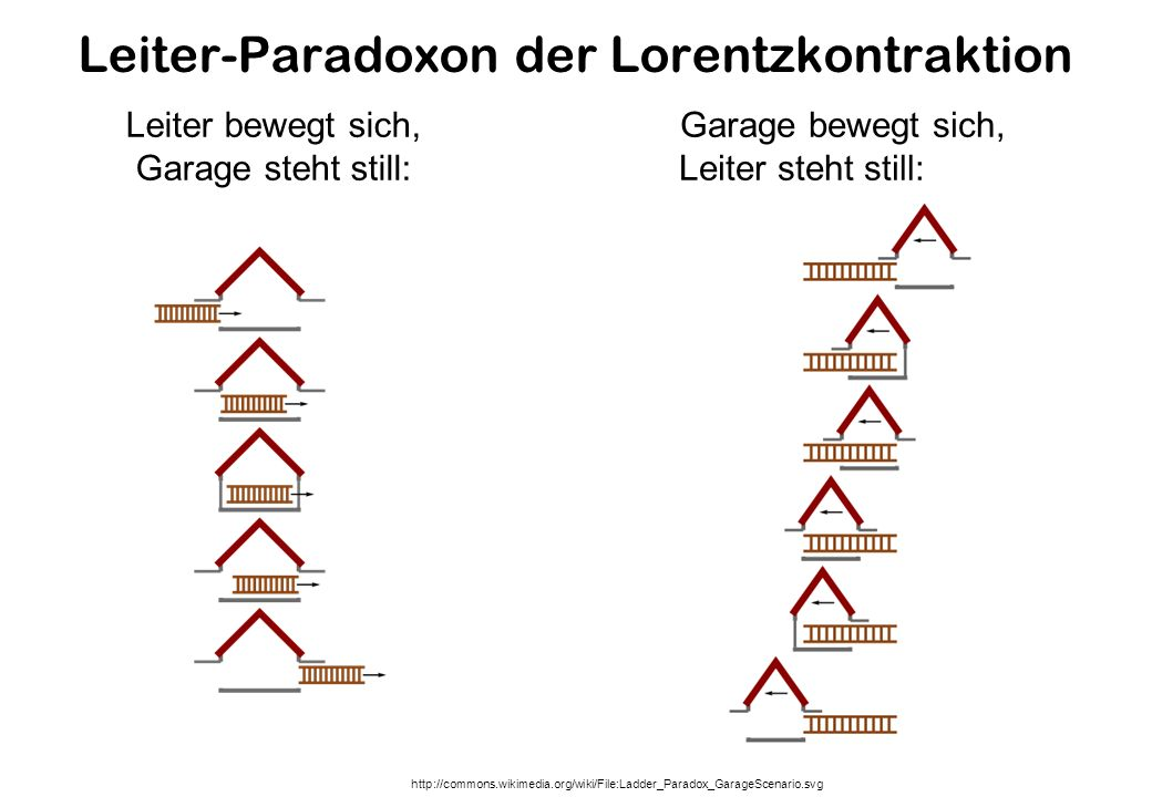 Leiter-Paradoxon der Lorentzkontraktion