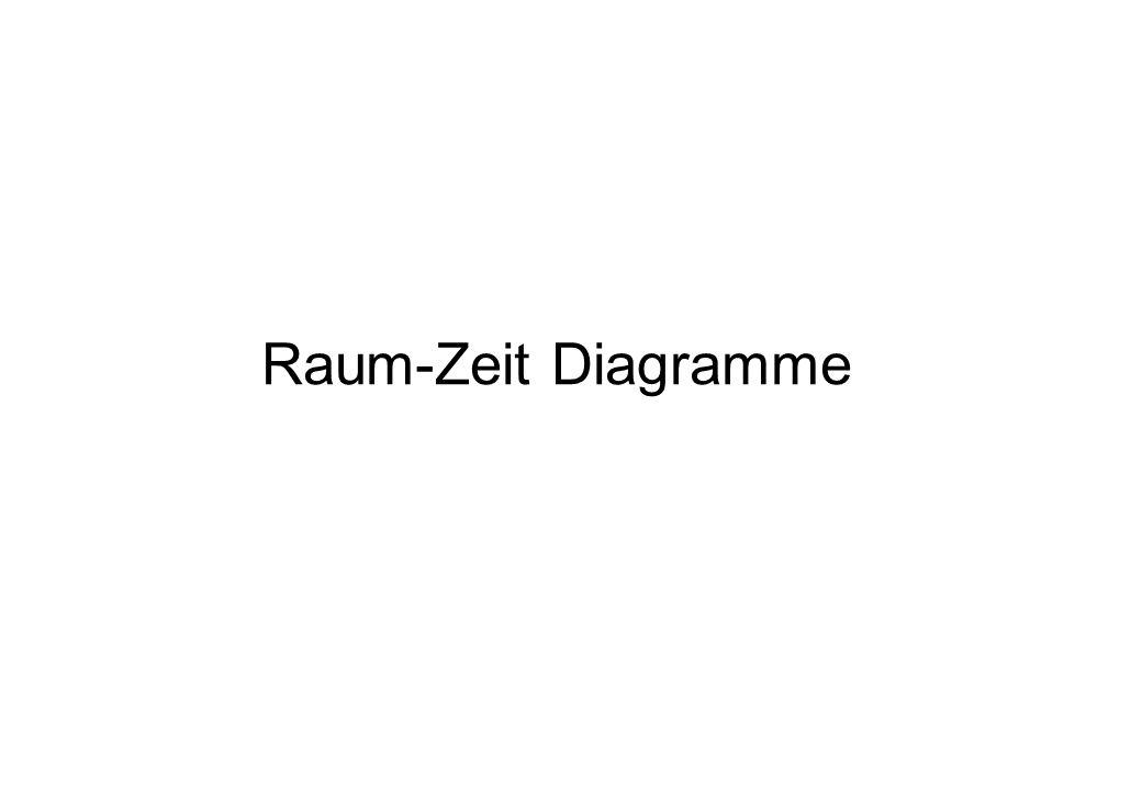 Raum-Zeit Diagramme