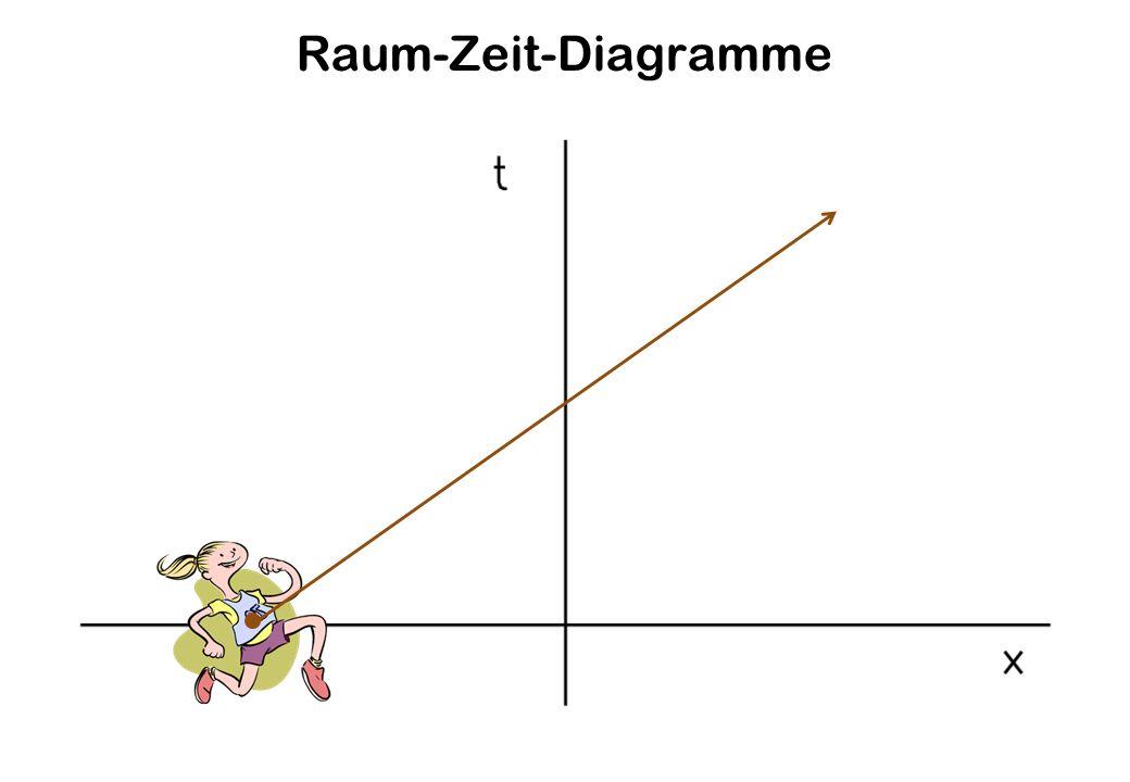 Raum-Zeit-Diagramme