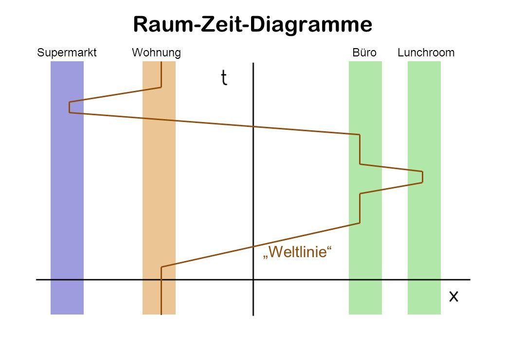 """Raum-Zeit-Diagramme Supermarkt Wohnung Büro Lunchroom """"Weltlinie"""