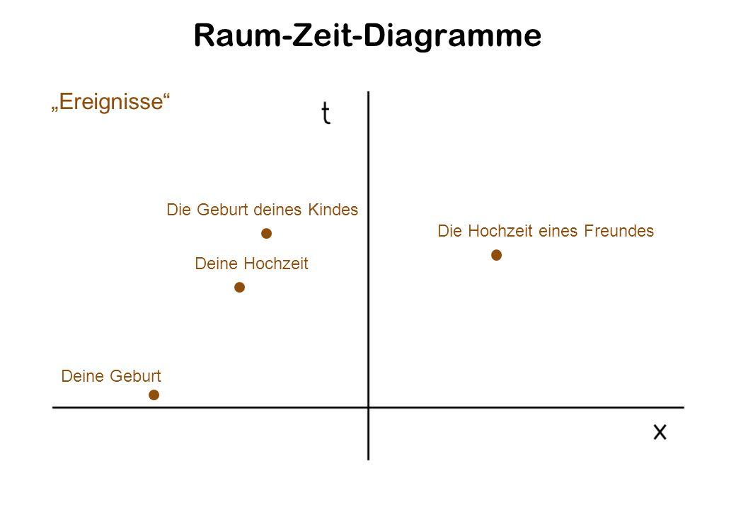 """Raum-Zeit-Diagramme """"Ereignisse Die Geburt deines Kindes"""
