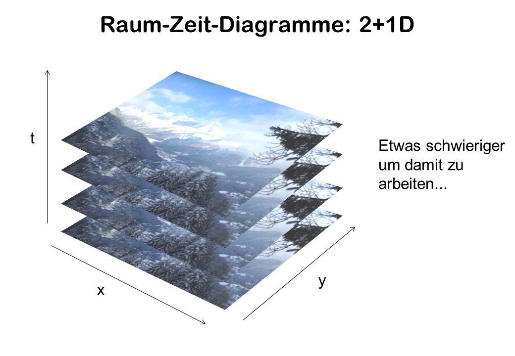 Raum-Zeit-Diagramme: 2+1D
