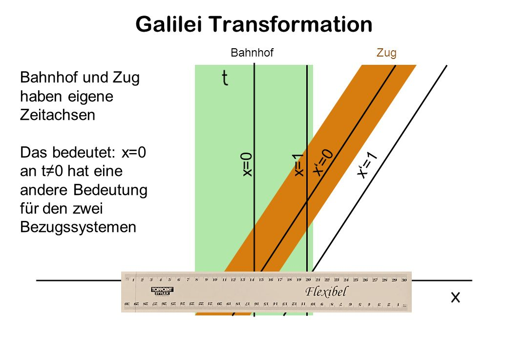 Galilei Transformation