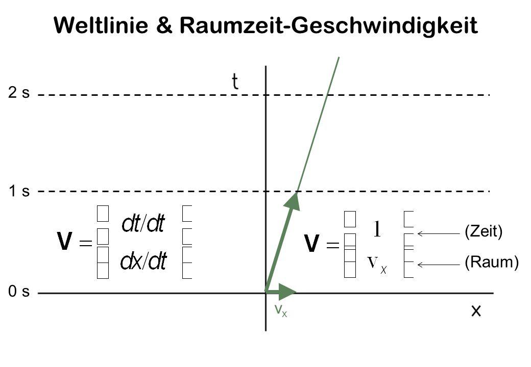 Weltlinie & Raumzeit-Geschwindigkeit