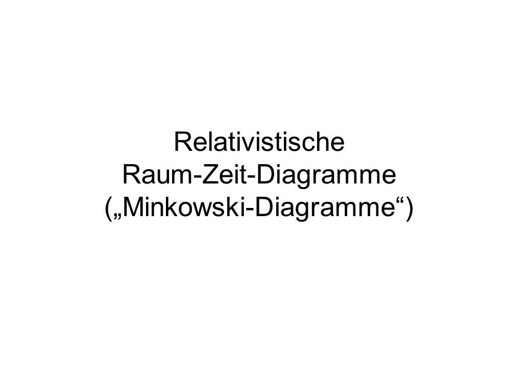 """(""""Minkowski-Diagramme )"""