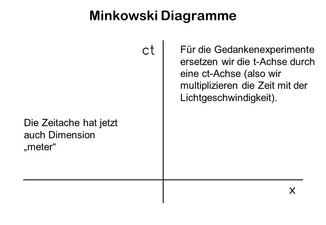 Minkowski Diagramme Für die Gedankenexperimente