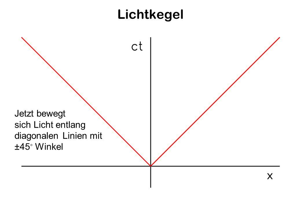Lichtkegel Jetzt bewegt sich Licht entlang diagonalen Linien mit