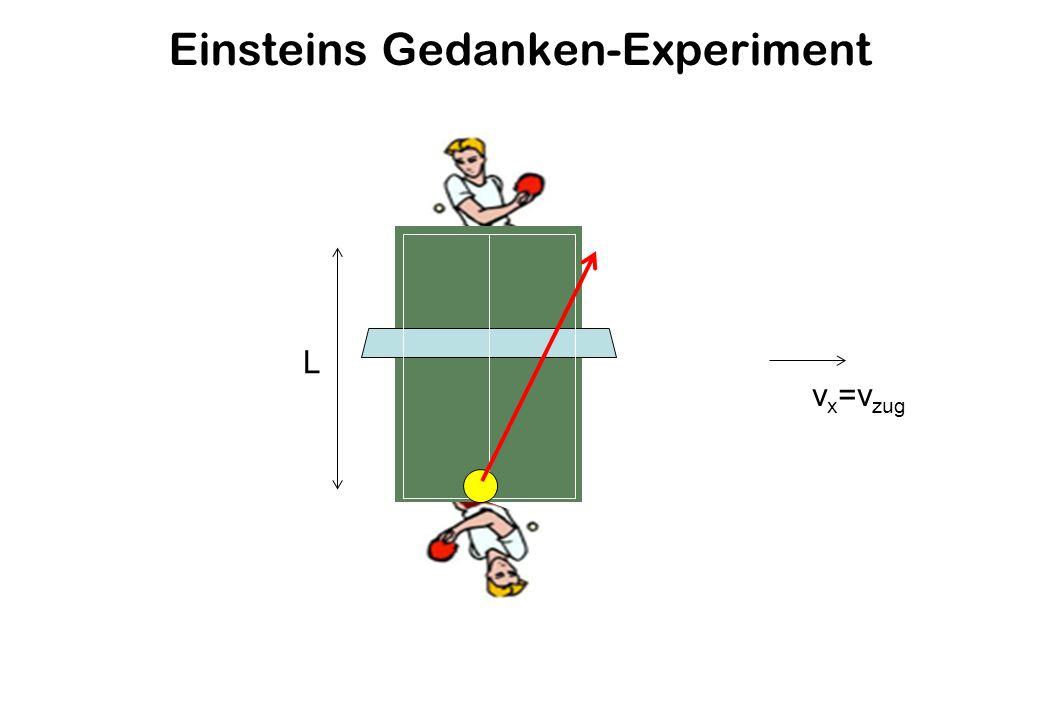 Einsteins Gedanken-Experiment
