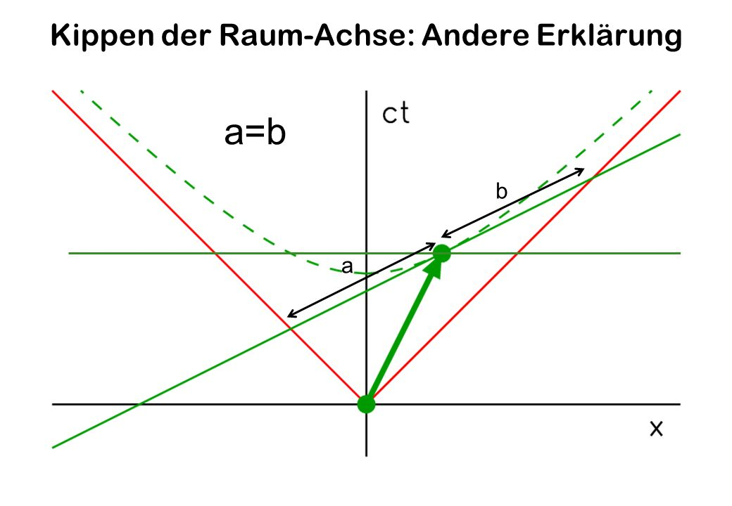Kippen der Raum-Achse: Andere Erklärung