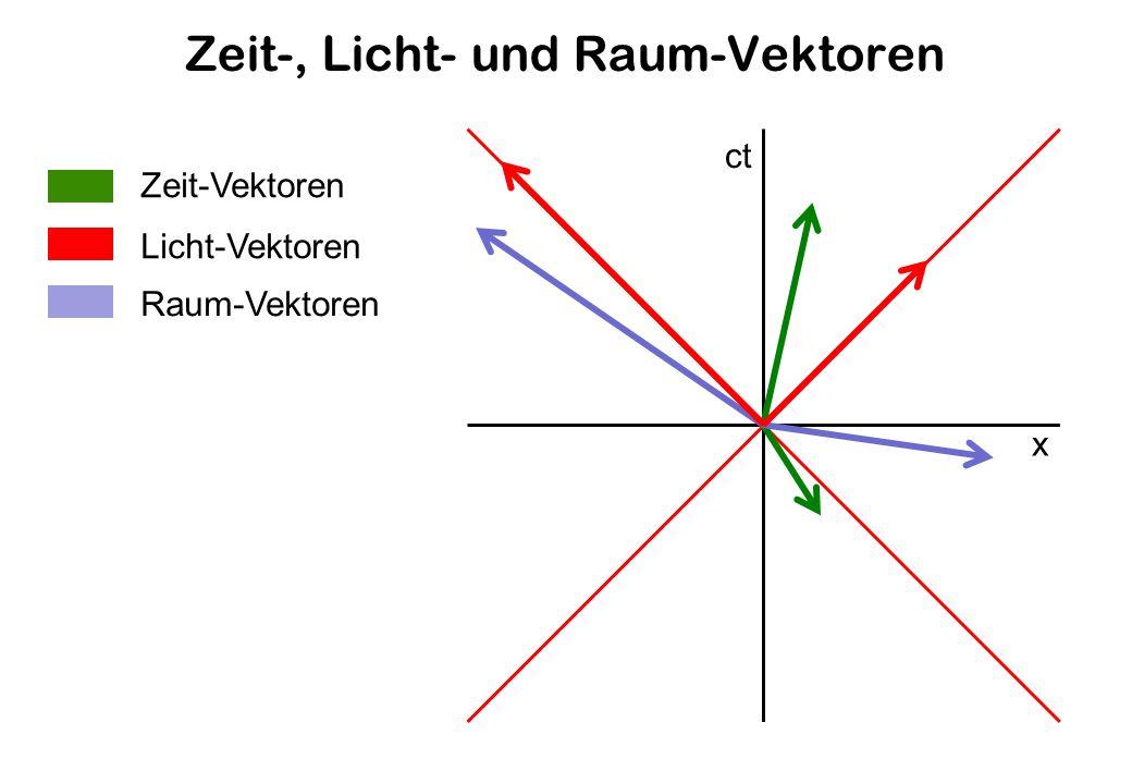 Zeit-, Licht- und Raum-Vektoren