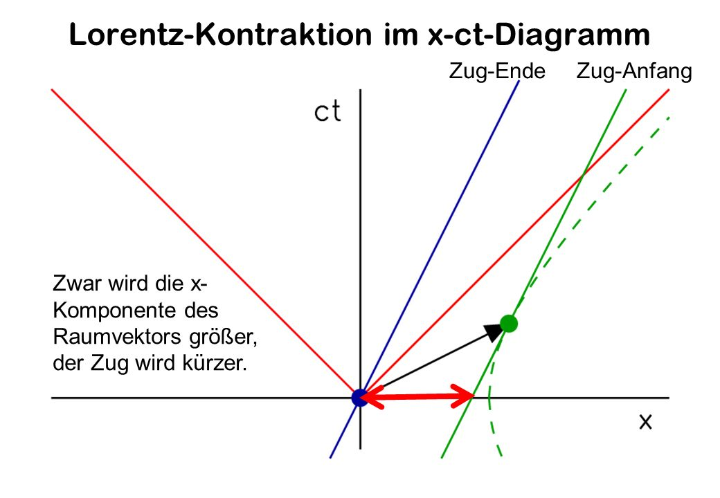 Lorentz-Kontraktion im x-ct-Diagramm