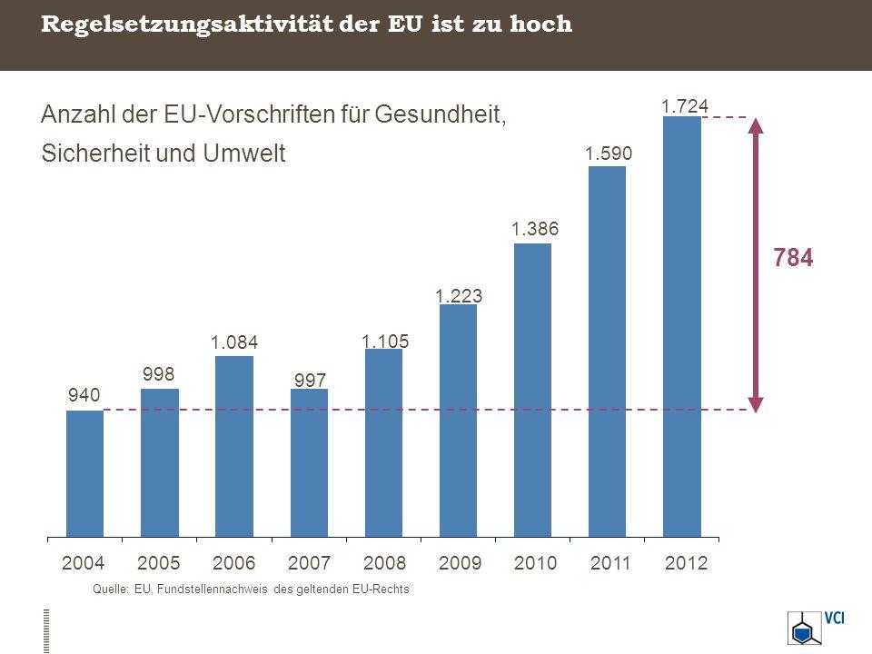 Regelsetzungsaktivität der EU ist zu hoch