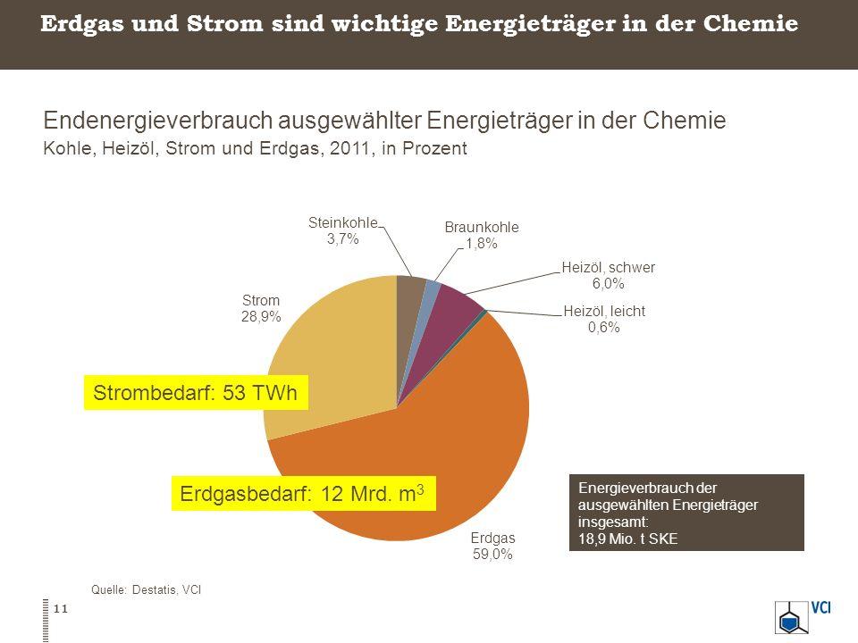 Erdgas und Strom sind wichtige Energieträger in der Chemie