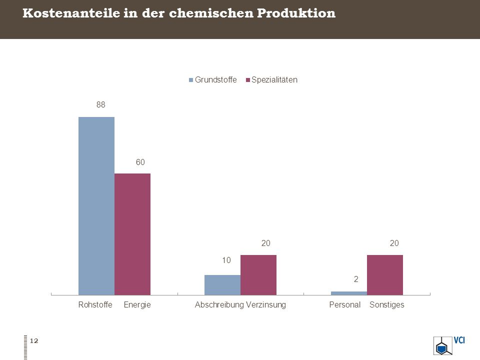 Kostenanteile in der chemischen Produktion