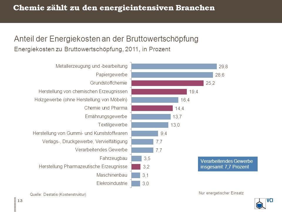 Chemie zählt zu den energieintensiven Branchen