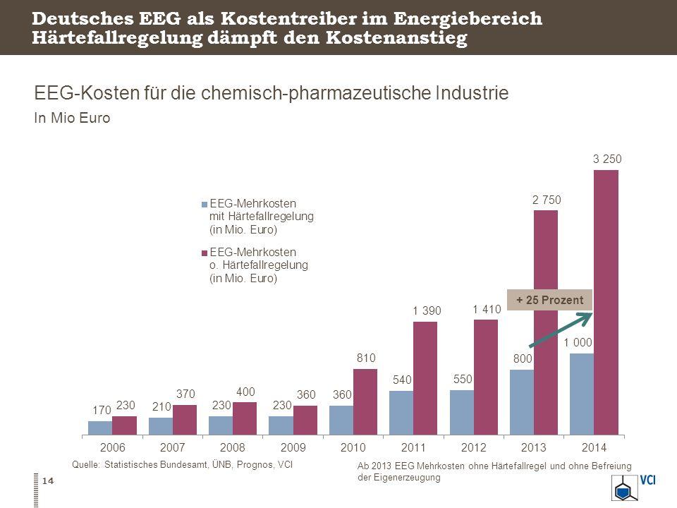 EEG-Kosten für die chemisch-pharmazeutische Industrie