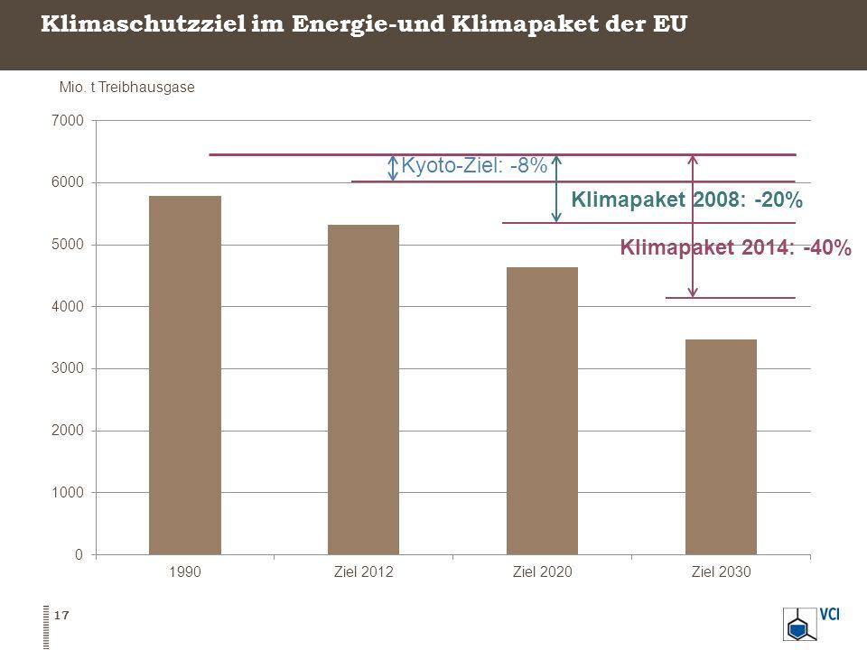 Klimaschutzziel im Energie-und Klimapaket der EU