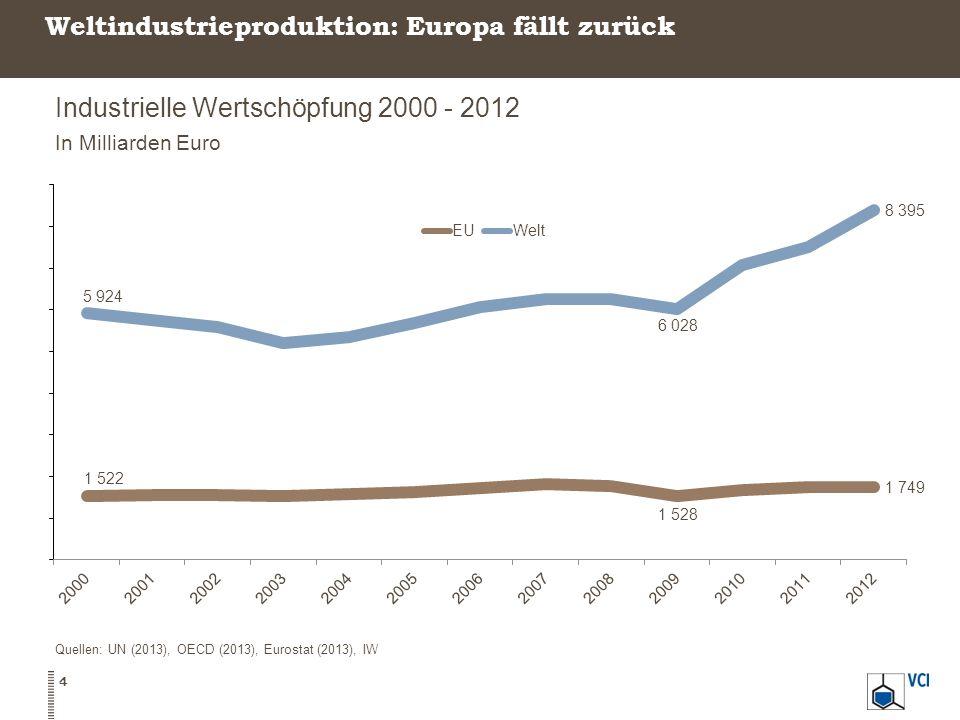 Weltindustrieproduktion: Europa fällt zurück