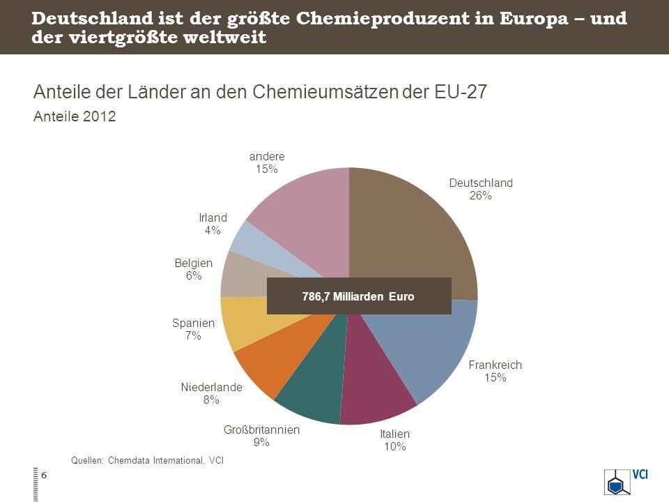 Anteile der Länder an den Chemieumsätzen der EU-27