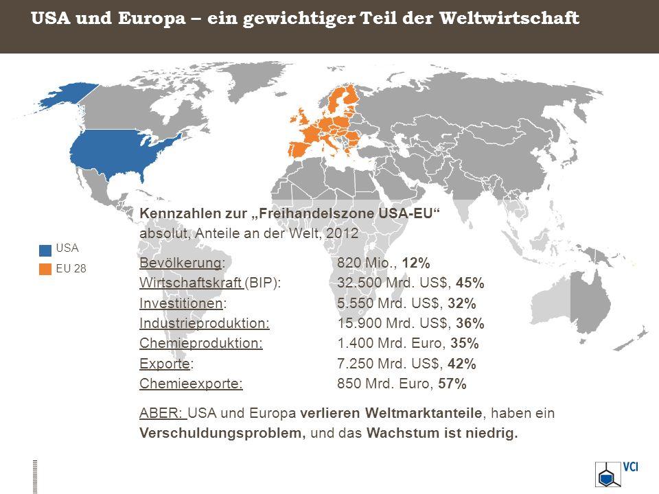 USA und Europa – ein gewichtiger Teil der Weltwirtschaft