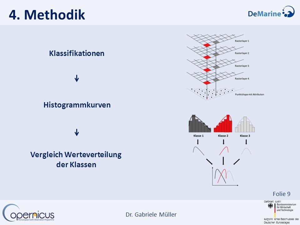 Vergleich Werteverteilung der Klassen