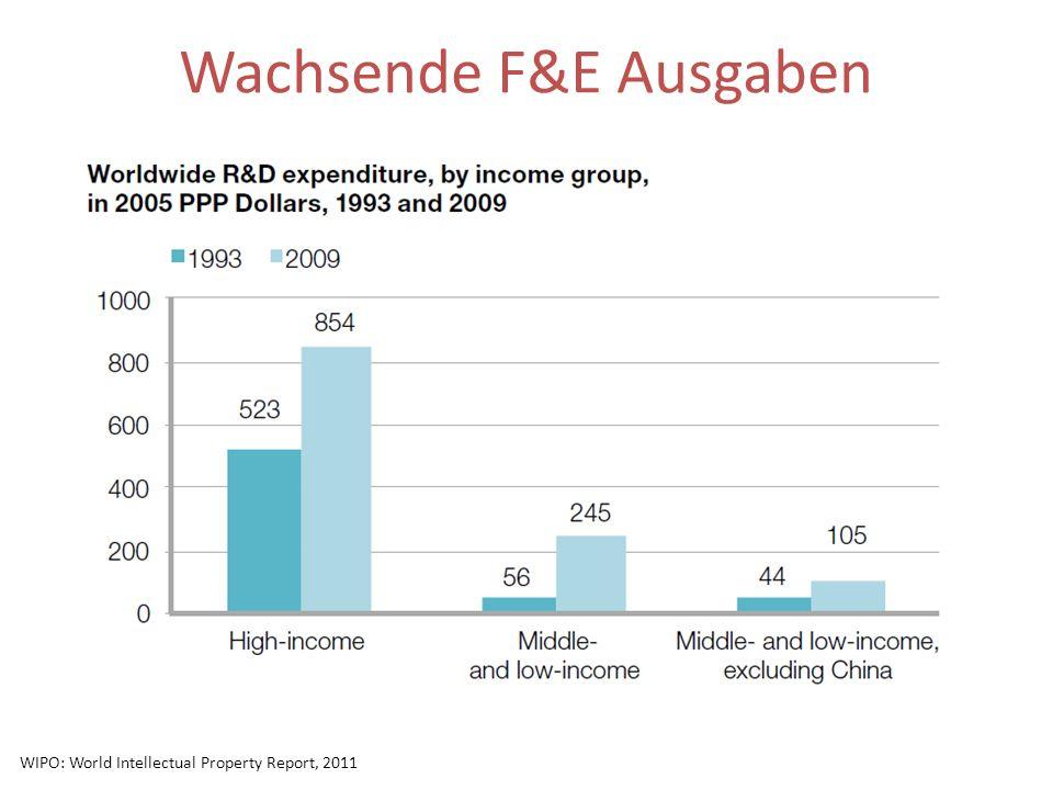 Wachsende F&E Ausgaben