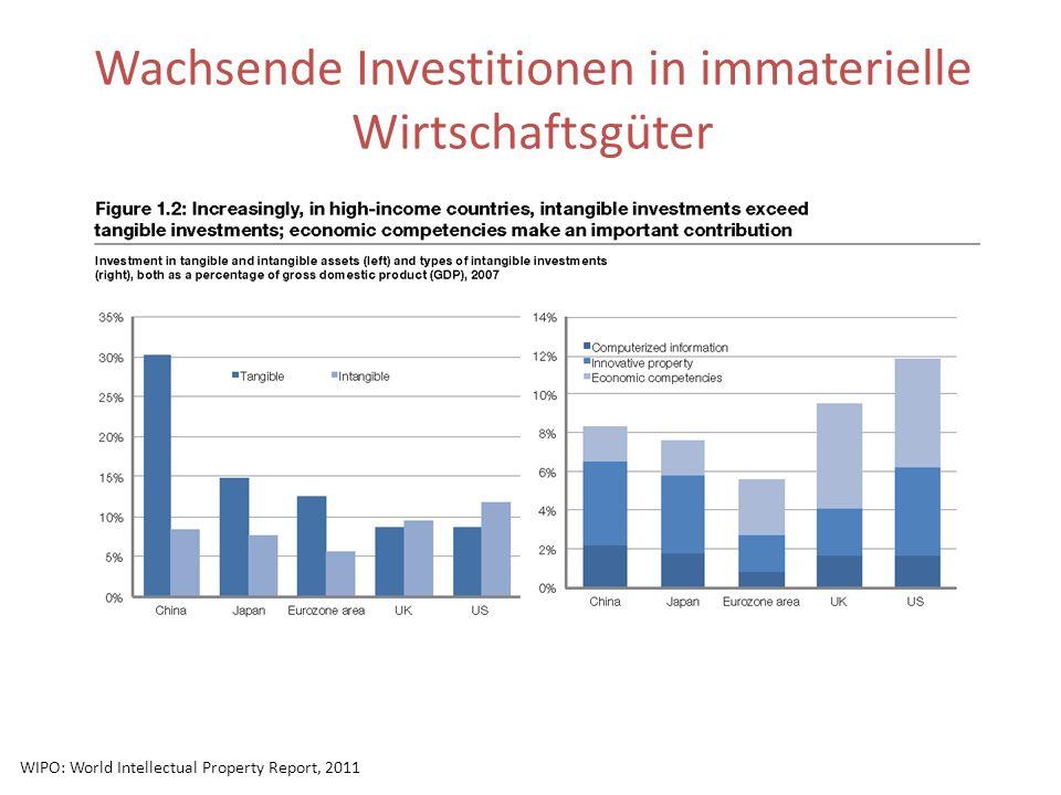 Wachsende Investitionen in immaterielle Wirtschaftsgüter