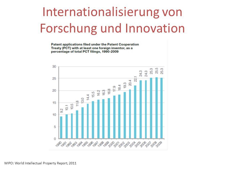 Internationalisierung von Forschung und Innovation