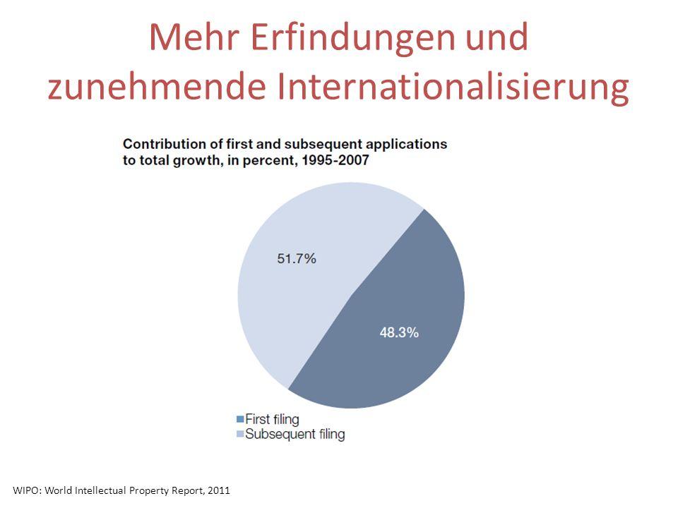 Mehr Erfindungen und zunehmende Internationalisierung