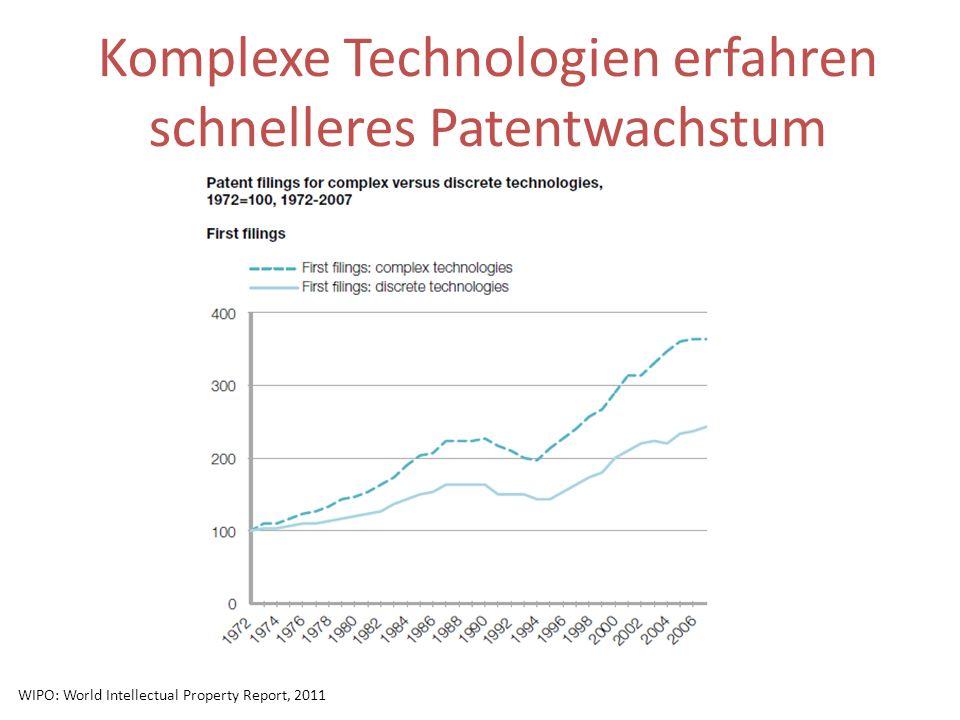 Komplexe Technologien erfahren schnelleres Patentwachstum