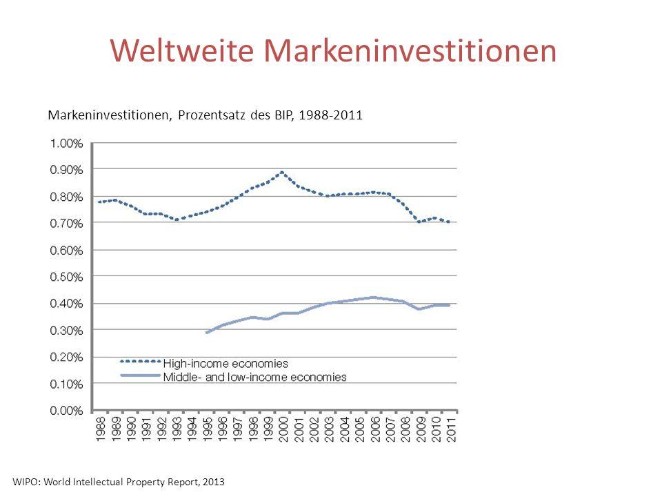 Weltweite Markeninvestitionen