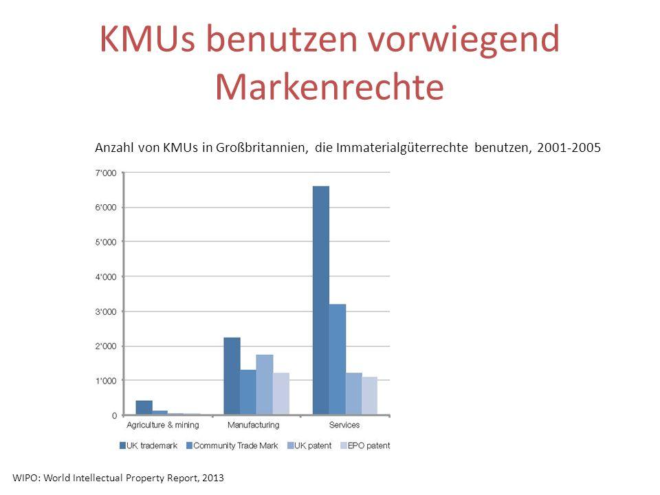 KMUs benutzen vorwiegend Markenrechte