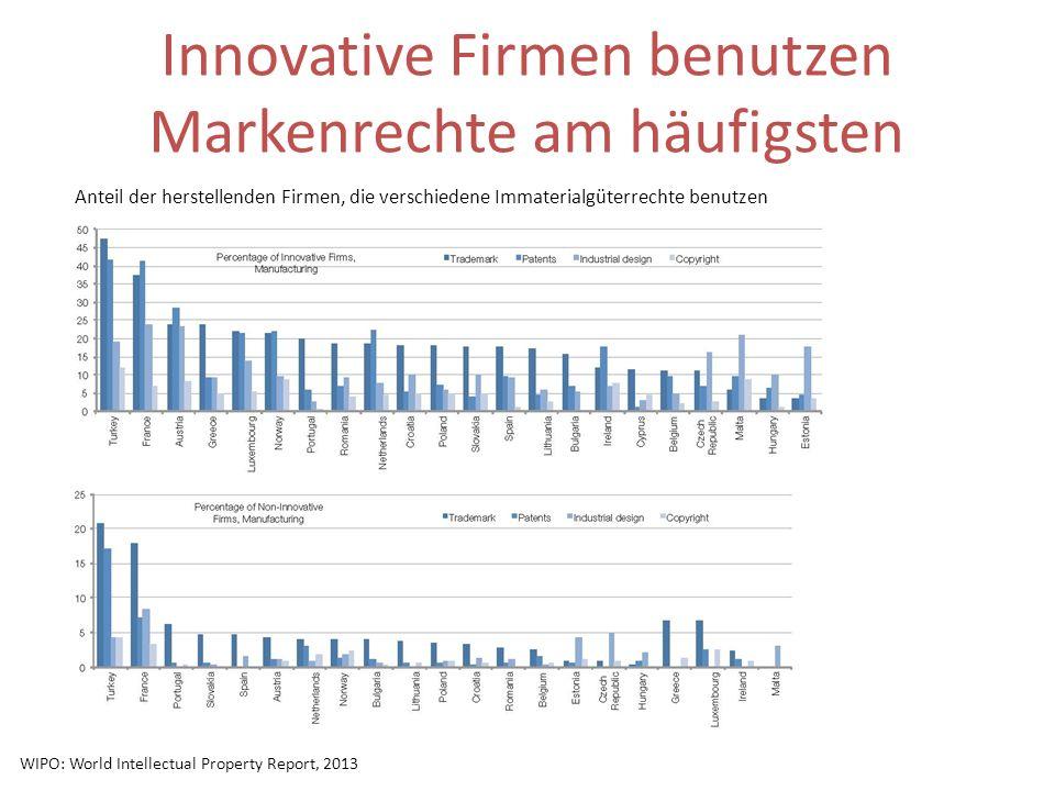 Innovative Firmen benutzen Markenrechte am häufigsten