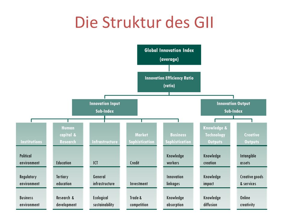 Die Struktur des GII Is it biology, is it chemistry, it is a cocktail.
