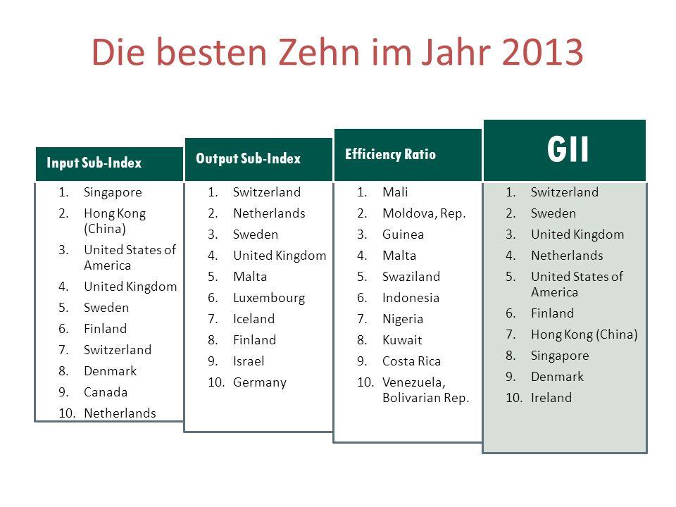 Die besten Zehn im Jahr 2013 GII Efficiency Ratio Output Sub-Index