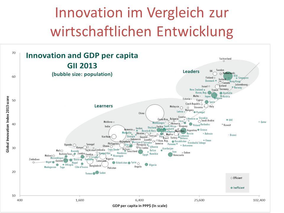 Innovation im Vergleich zur wirtschaftlichen Entwicklung