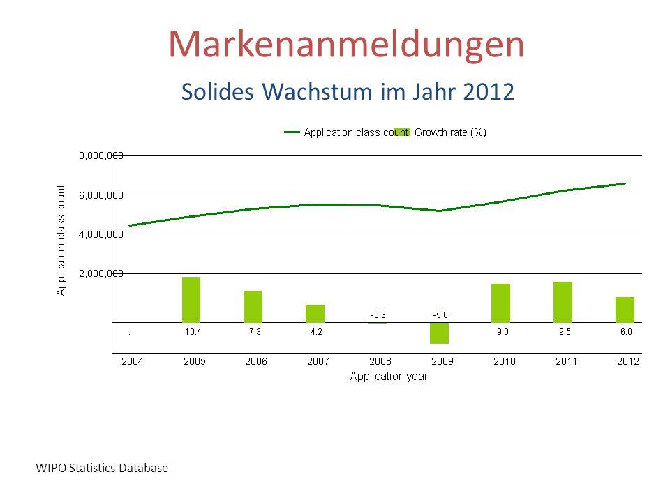 Solides Wachstum im Jahr 2012