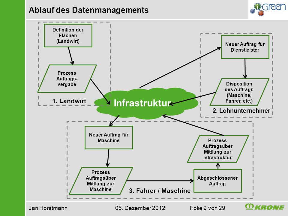 Ablauf des Datenmanagements