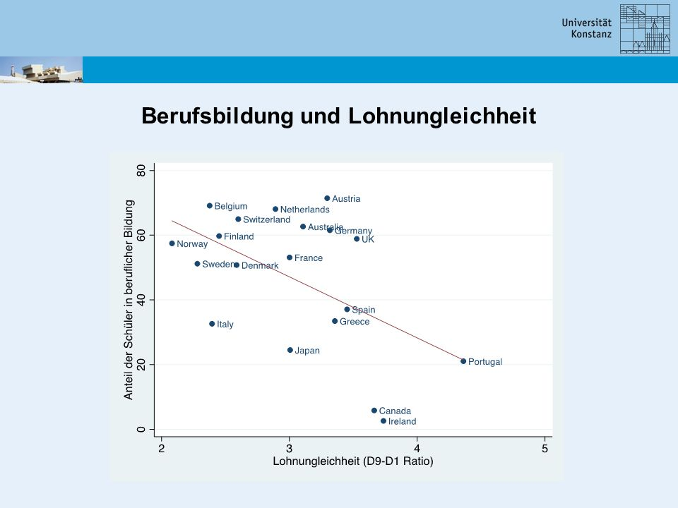 Berufsbildung und Lohnungleichheit