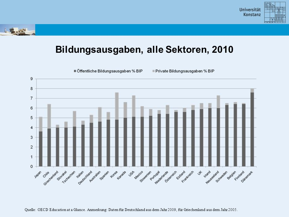Bildungsausgaben, alle Sektoren, 2010