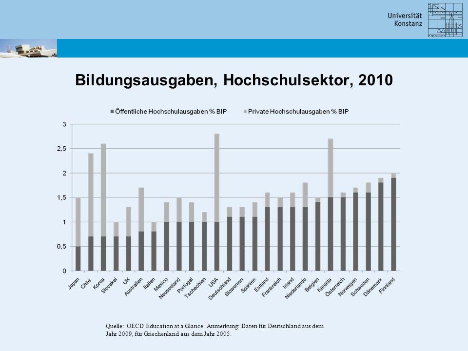 Bildungsausgaben, Hochschulsektor, 2010