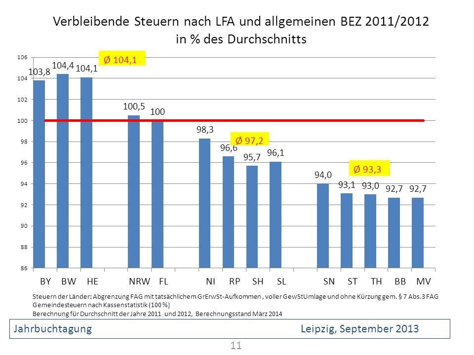 Verbleibende Steuern nach LFA und allgemeinen BEZ 2011/2012 in % des Durchschnitts