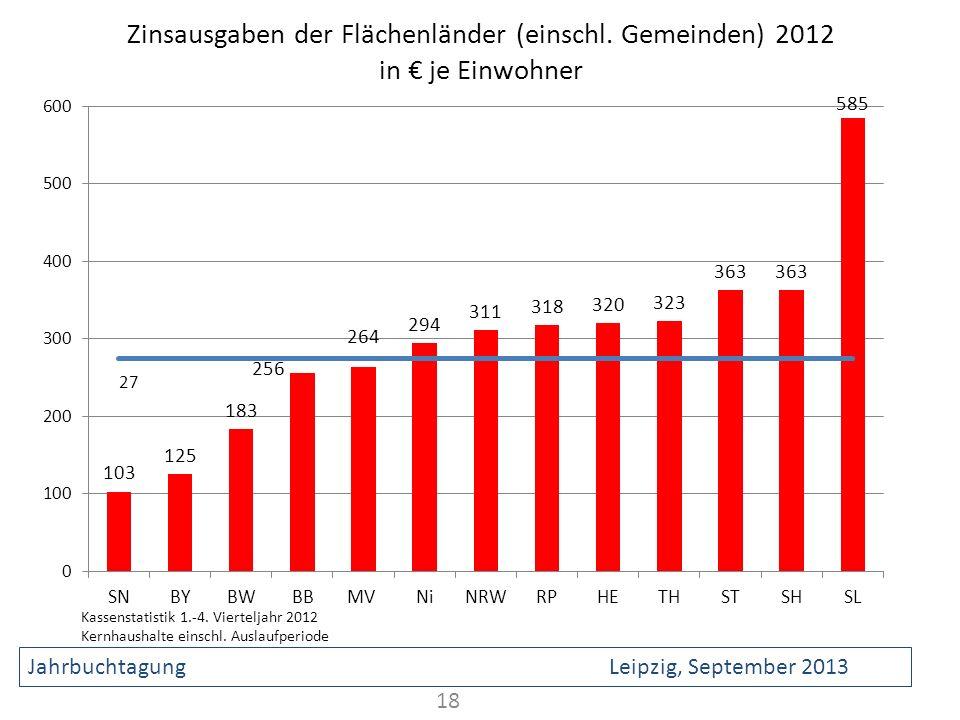 Zinsausgaben der Flächenländer (einschl