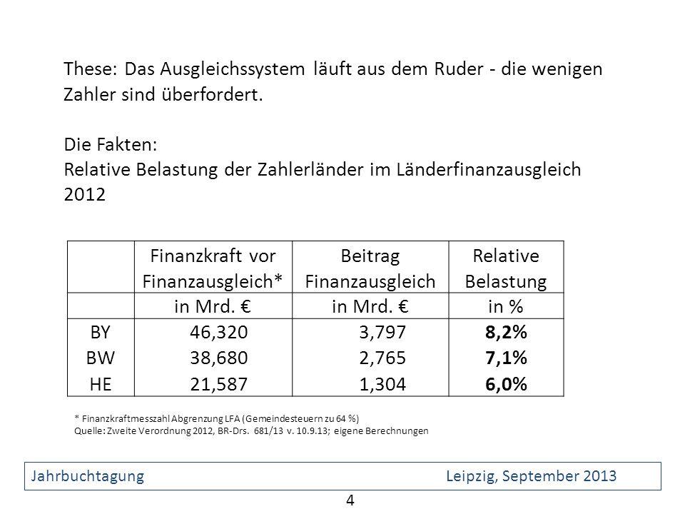 Relative Belastung der Zahlerländer im Länderfinanzausgleich 2012