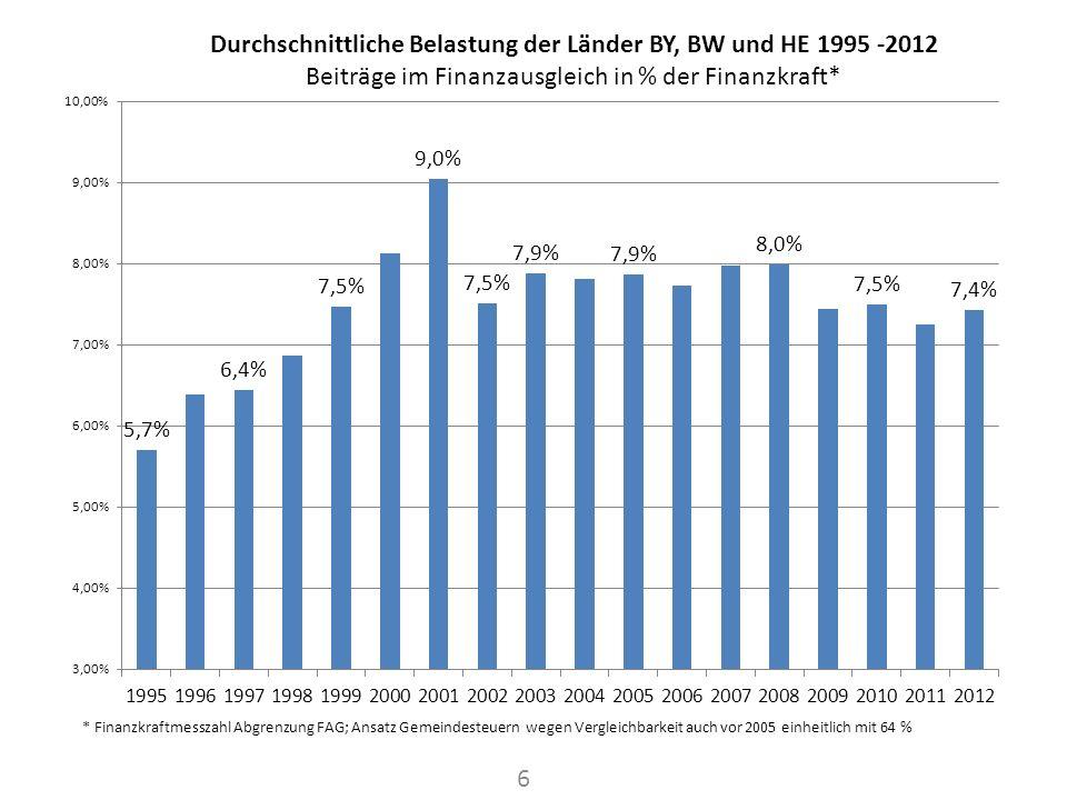 * Finanzkraftmesszahl Abgrenzung FAG; Ansatz Gemeindesteuern wegen Vergleichbarkeit auch vor 2005 einheitlich mit 64 %