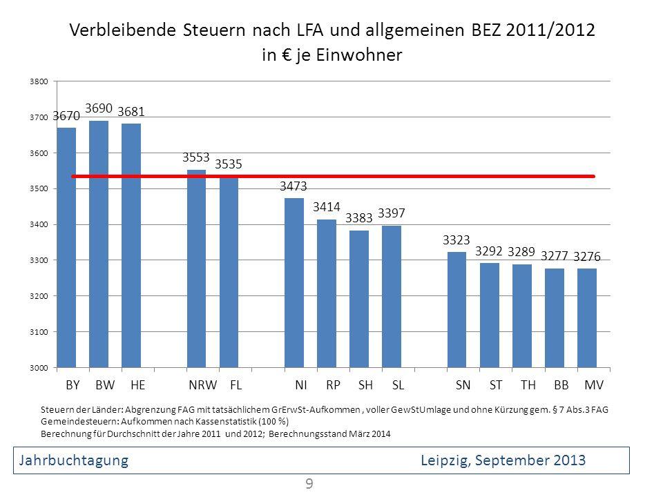 Verbleibende Steuern nach LFA und allgemeinen BEZ 2011/2012 in € je Einwohner